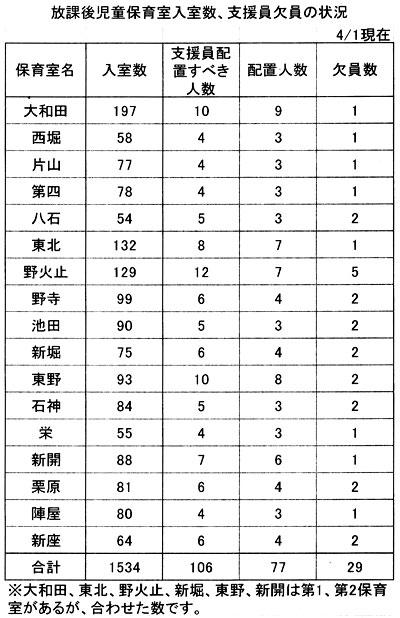 放課後児童保育室入室数、支援員欠員の状況