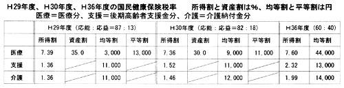 H29年度、H30年度、H36年度の国民健康保険税率